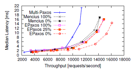 latency_over_throughput