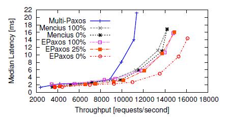latency_over_throughput