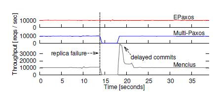 throughput_with_failure
