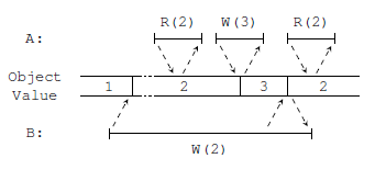 non-linearizable_example