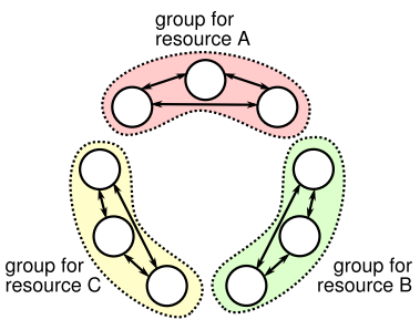 Flease Groups