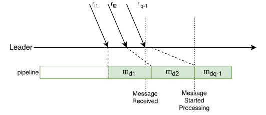 Figure 6: Example of deserialization pipeline stalling paxos round