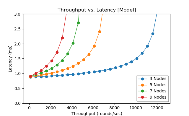 Model for latency as a function of throughput for different cluster sizes.