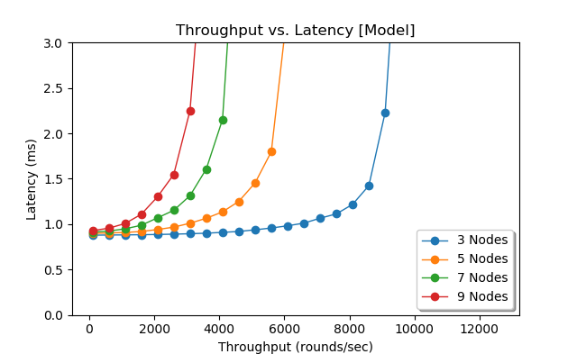Latency as a function of throughput for different cluster sizes (Simulation)