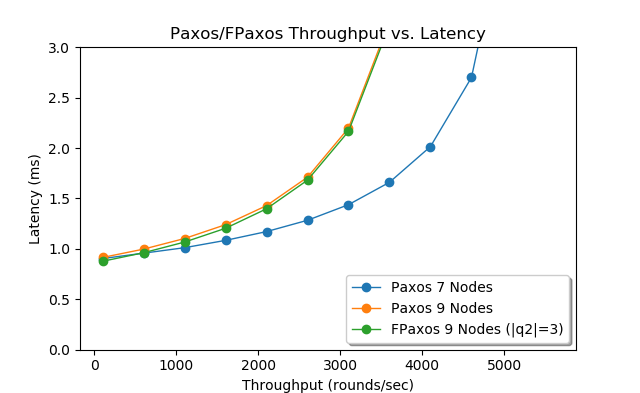 Modeling Paxos and FPaxos 9 nodes, with |q2|=3