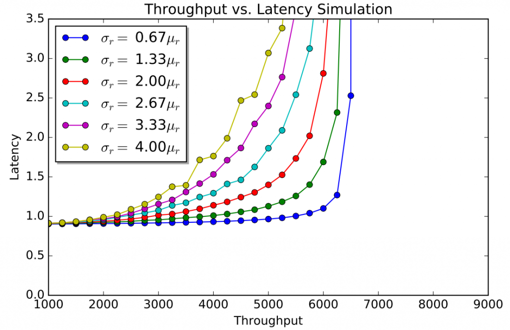 Latency as a function of throughput in 5 node cluster for different round spread parameters.