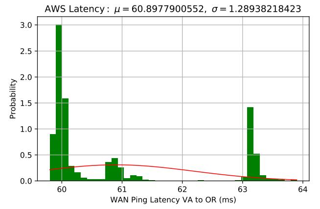 WAN Latency between VA and OR.
