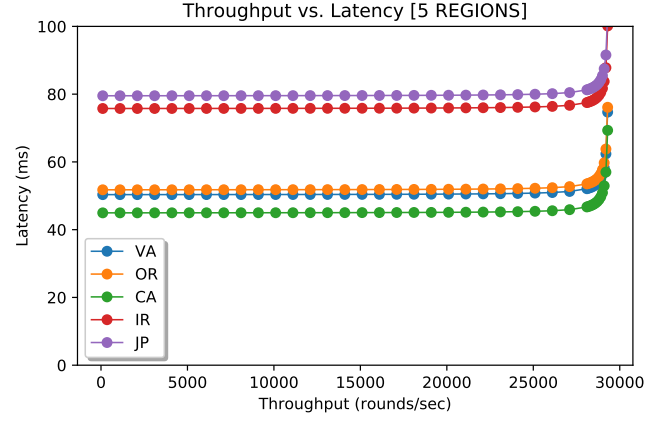 wPaxos with no region fault tolerance and 50% region-local operations and 3% chance of object migration.