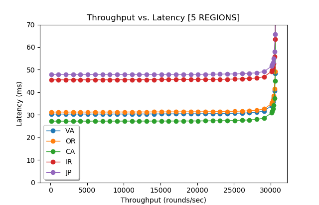 wPaxos with no region fault tolerance and 70% region-local operations and 1% chance of object migration.