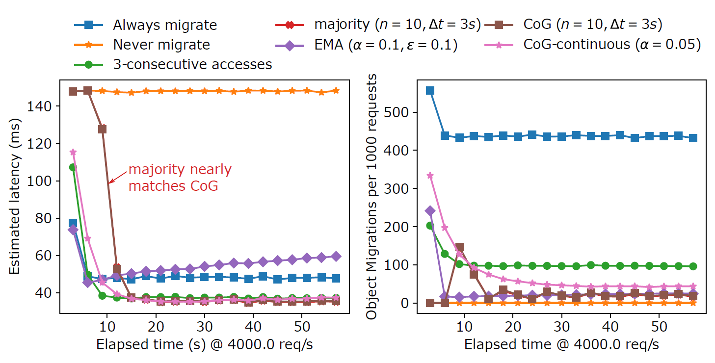 Changing access locality