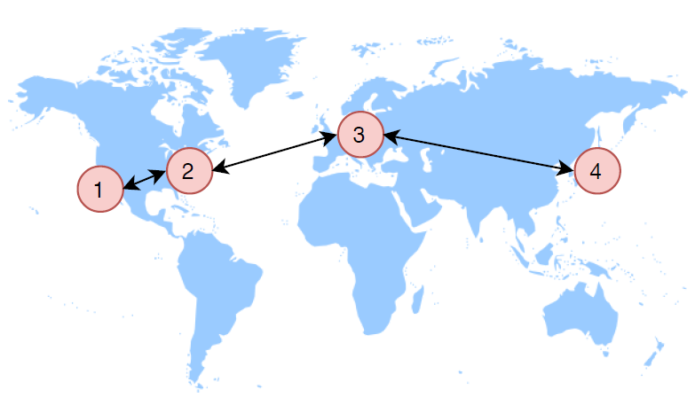 Exponential moving average topology; regions have left and right neighbors
