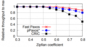 Figure 6. Degradation in write throughput under different conflict rates.