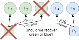 Figure 4. Which value to recover in case of the failure? Both green and blue are on the same ballot and have the same number of live nodes