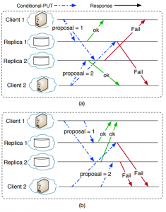 Figure 5. (a) messages are sent at the same time; delivery time is different increasing the duration of inconsistency/conflicting state. (b) some messages are sent with delay to provide similar arrival time and reduce the duration of inconsistent state