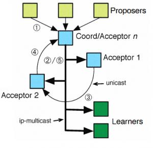 Ring Paxos Protocol. Phase-2