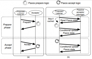 Figure 2. Comparison of (a) classic Paxos and (b) CPaxos.