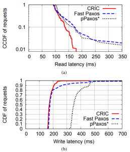 Figure 7. Read and write latency.