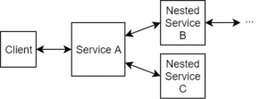 Nested Services
