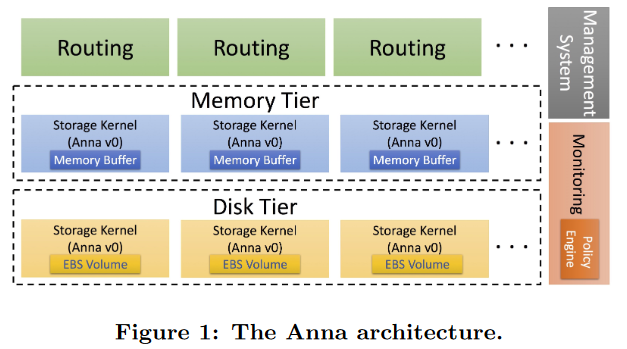 The Anna Architecture